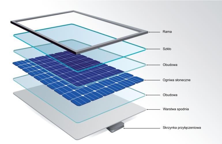 Proces i elementy instalacji